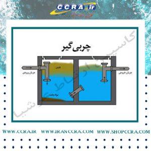 چربی گیر در تصفیه آب و فاضلاب صنعتی