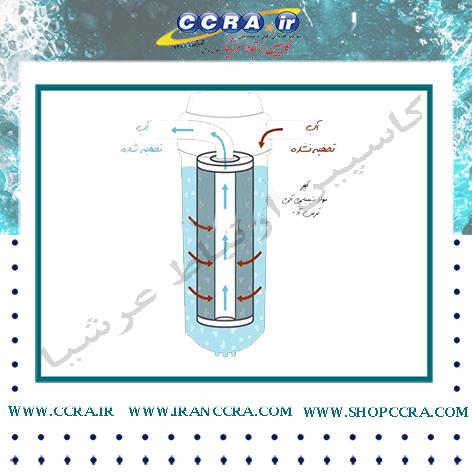 فیلتر کربن بلاک دستگاه تصفیه آب برند C.C.K