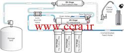 طریقه نصب دستگاه تصفیه آب اسمز معکوس