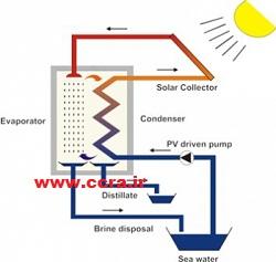 تصفیه خورشیدی
